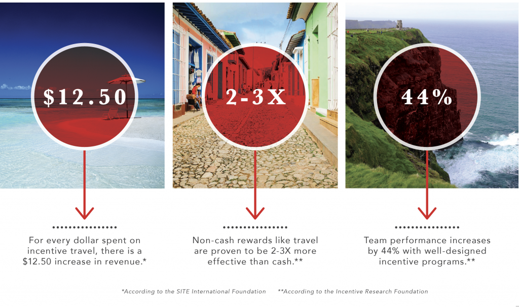 Incentives & Rewards Travel