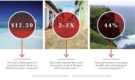 Incentives & Rewards Travel
