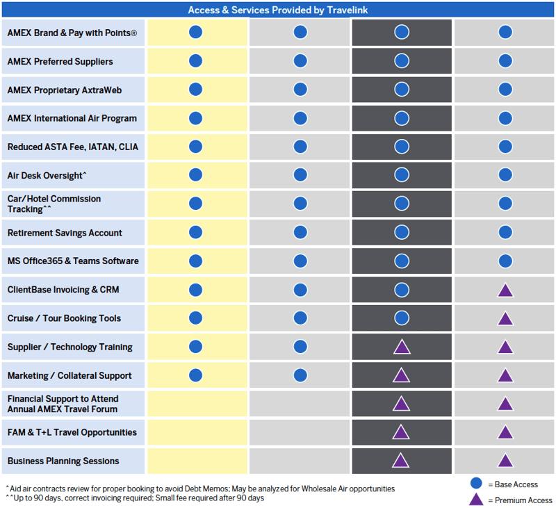 Travelink Independent Advisor Comparison 11.20